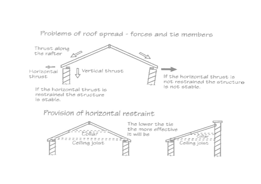 Roof Spread