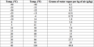 Air temperature versus Maximum Moisture Content